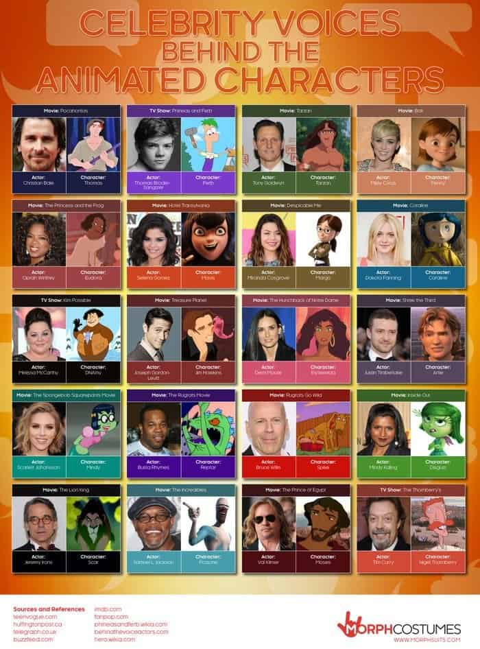rsz_celebrity-voices-behind-the-animated-characters-infographic-1