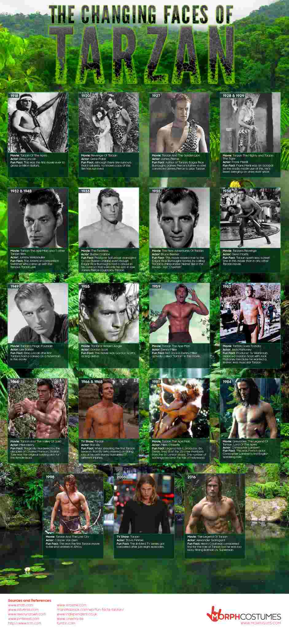 The-Changing-Faces-Of-Tarzan-Infographic-1