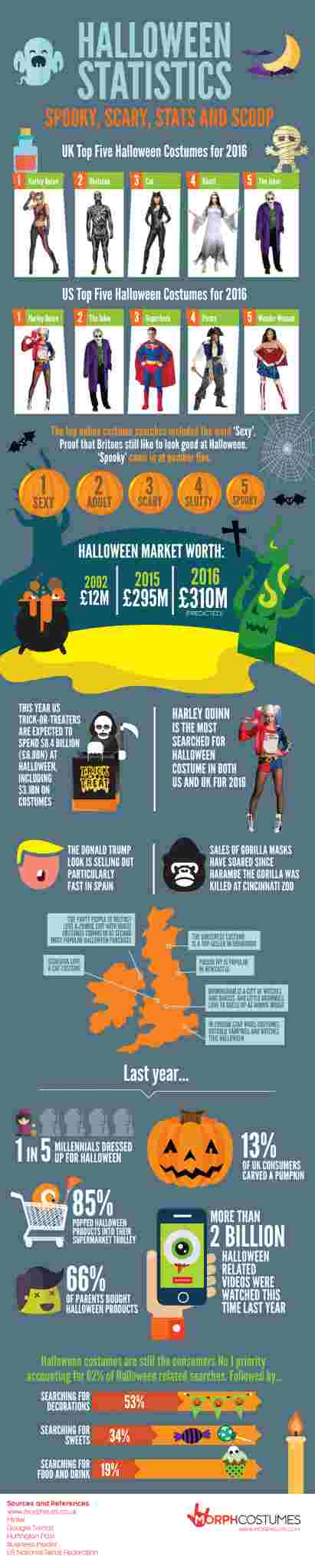 halloween-stats-2016-info-graphic